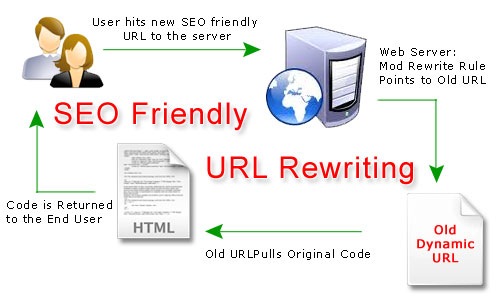 SEO FRIENDLY WEBSITE | SEO services in Delhi