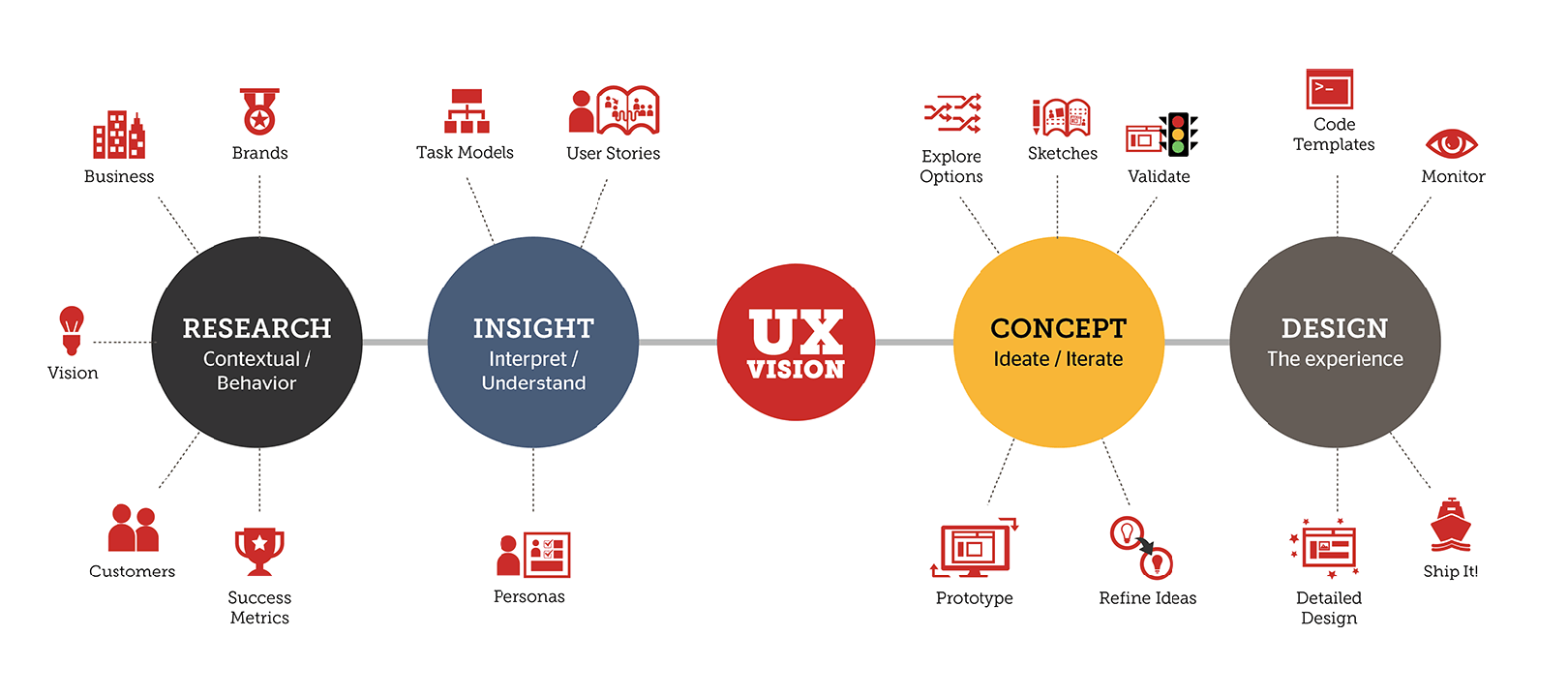 Emphasize Simple UX