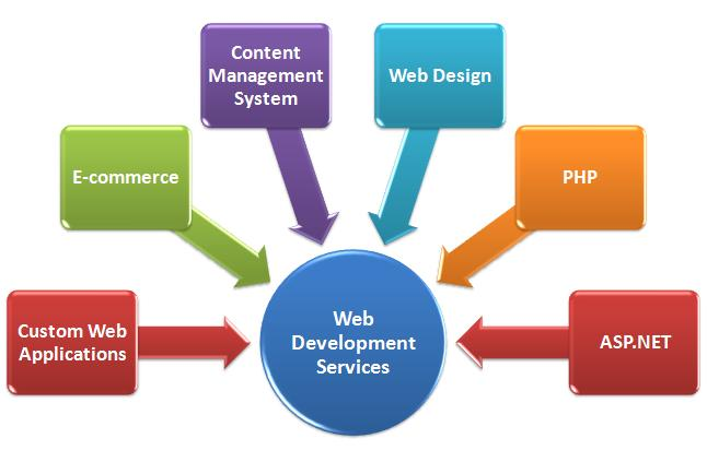 Web Development Technologies that Aid in Your Business