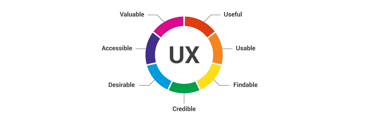 Things to Make Your UX Worth Remembering