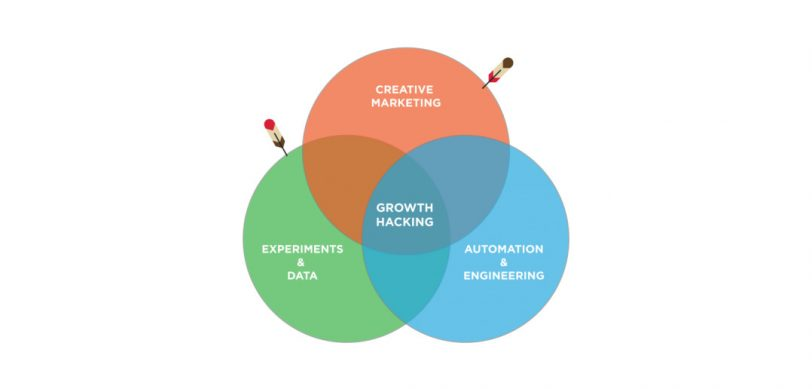 3 Social Media Automation Tools to Hack Your Business Growth