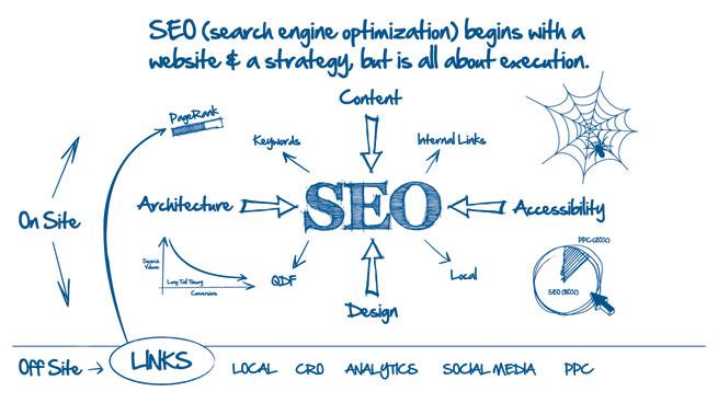 Want Better Search Engine Optimization